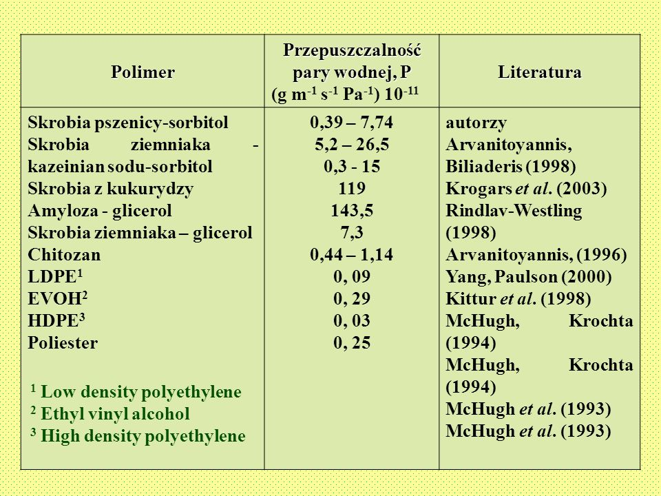 TABLE 3. Water vapour permeability of starch-sorbitol film and some edible and common packaging materials Polimer Przepuszczalność pary wodnej, P (g m