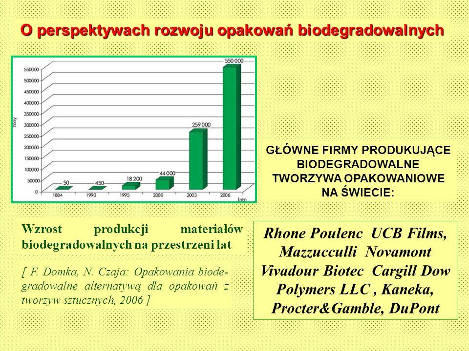 O perspektywach rozwoju opakowań biodegradowalnych Wzrost produkcji materiałów biodegradowalnych na przestrzeni lat [ F. Domka, N. Czaja: Opakowania b