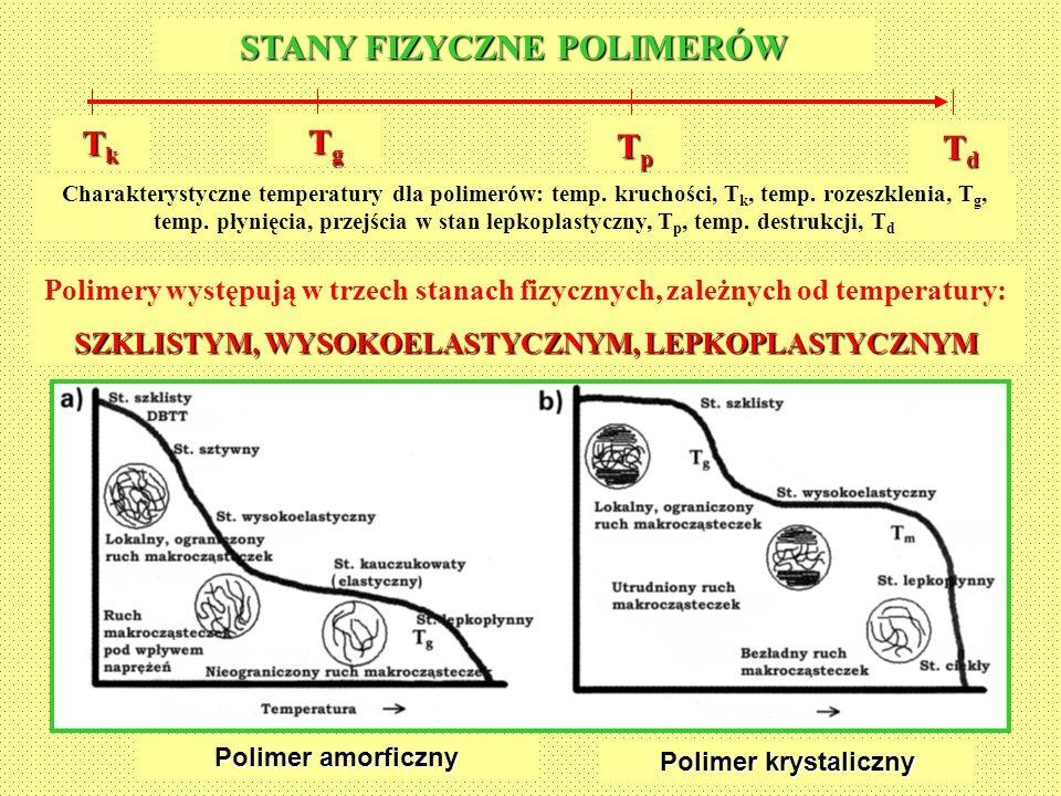 STANY FIZYCZNE POLIMERÓW TkTkTkTk TgTgTgTg TpTpTpTp TdTdTdTd Polimery występują w trzech stanach fizycznych, zależnych od temperatury: SZKLISTYM, WYSO