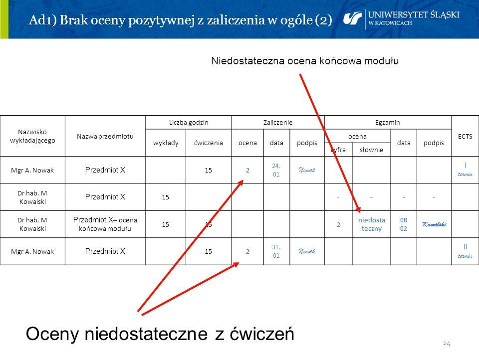 24 Ad1) Brak oceny pozytywnej z zaliczenia w ogóle (2) Niedostateczna ocena końcowa modułu Oceny niedostateczne z ćwiczeń Nazwisko wykładającego Nazwa