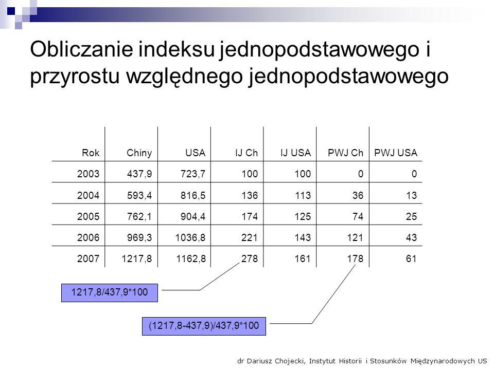Obliczanie indeksu jednopodstawowego i przyrostu względnego jednopodstawowego RokChinyUSAIJ ChIJ USAPWJ ChPWJ USA 2003437,9723,7100 00 2004593,4816,51