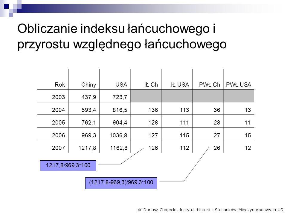 Obliczanie indeksu łańcuchowego i przyrostu względnego łańcuchowego 1217,8/969,3*100 (1217,8-969,3)/969,3*100 RokChinyUSAIŁ ChIŁ USAPWŁ ChPWŁ USA 2003