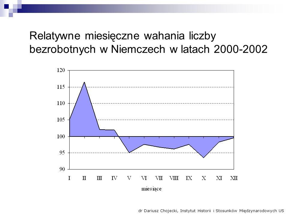 Relatywne miesięczne wahania liczby bezrobotnych w Niemczech w latach 2000-2002 dr Dariusz Chojecki, Instytut Historii i Stosunków Międzynarodowych US