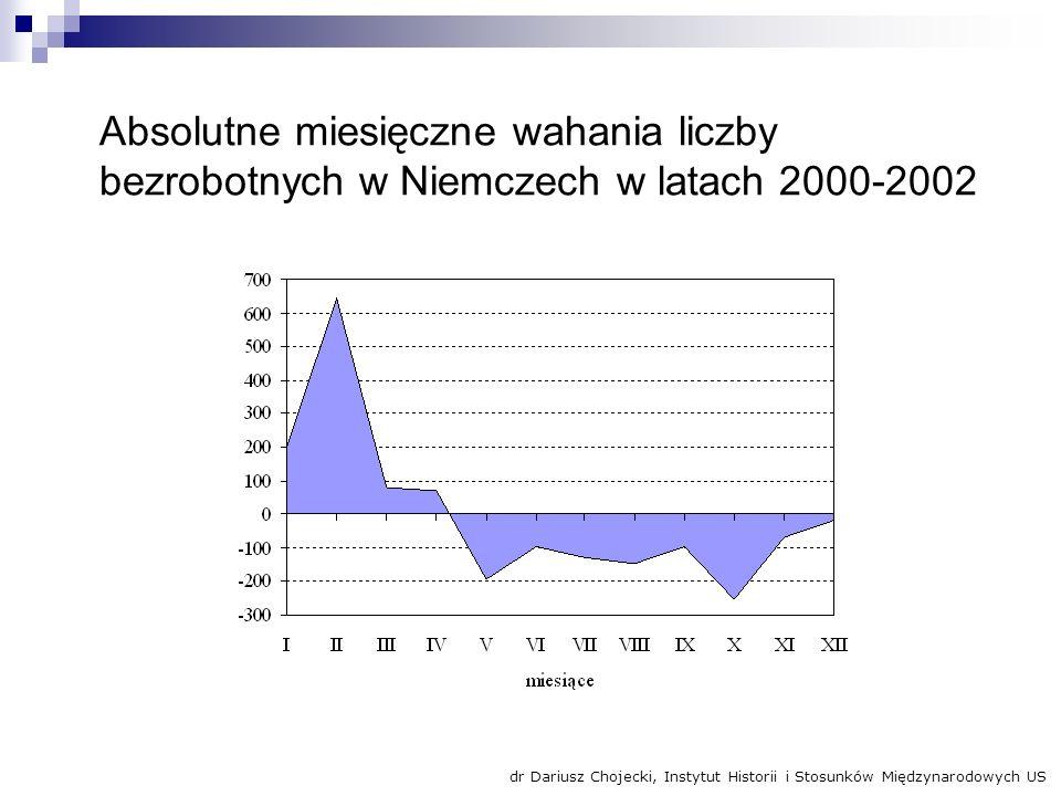 Absolutne miesięczne wahania liczby bezrobotnych w Niemczech w latach 2000-2002 dr Dariusz Chojecki, Instytut Historii i Stosunków Międzynarodowych US