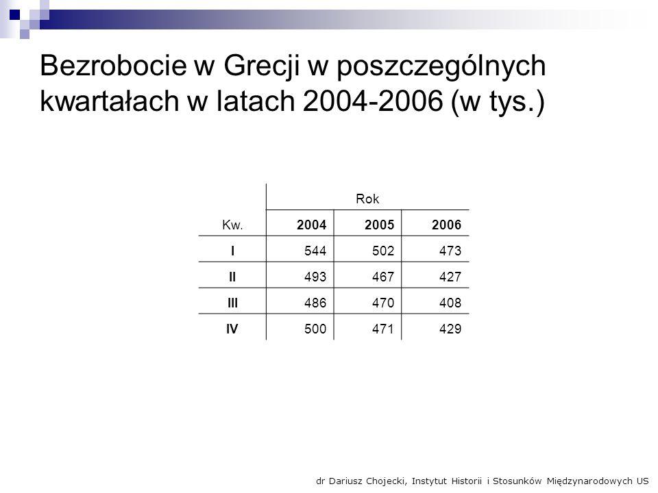 Bezrobocie w Grecji w poszczególnych kwartałach w latach 2004-2006 (w tys.) Kw. Rok 200420052006 I544502473 II493467427 III486470408 IV500471429 dr Da