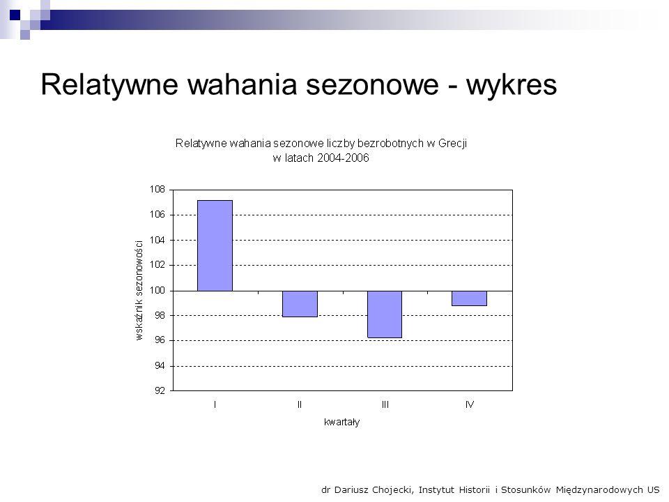 Relatywne wahania sezonowe - wykres dr Dariusz Chojecki, Instytut Historii i Stosunków Międzynarodowych US