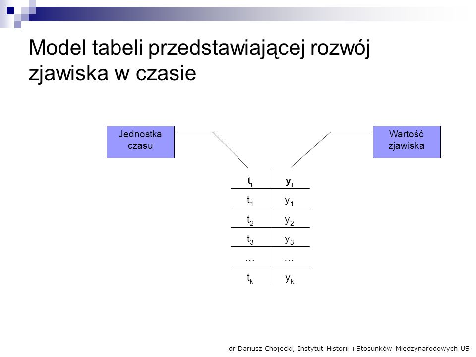 Model tabeli przedstawiającej rozwój zjawiska w czasie ykyk tktk …… y3y3 t3t3 y2y2 t2t2 y1y1 t1t1 yiyi titi Wartość zjawiska Jednostka czasu dr Darius