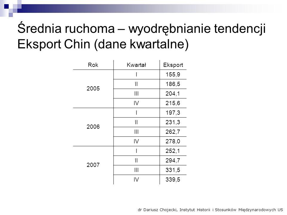Średnia ruchoma – wyodrębnianie tendencji Eksport Chin (dane kwartalne) RokKwartałEksport 2005 I155,9 II186,5 III204,1 IV215,6 2006 I197,3 II231,3 III