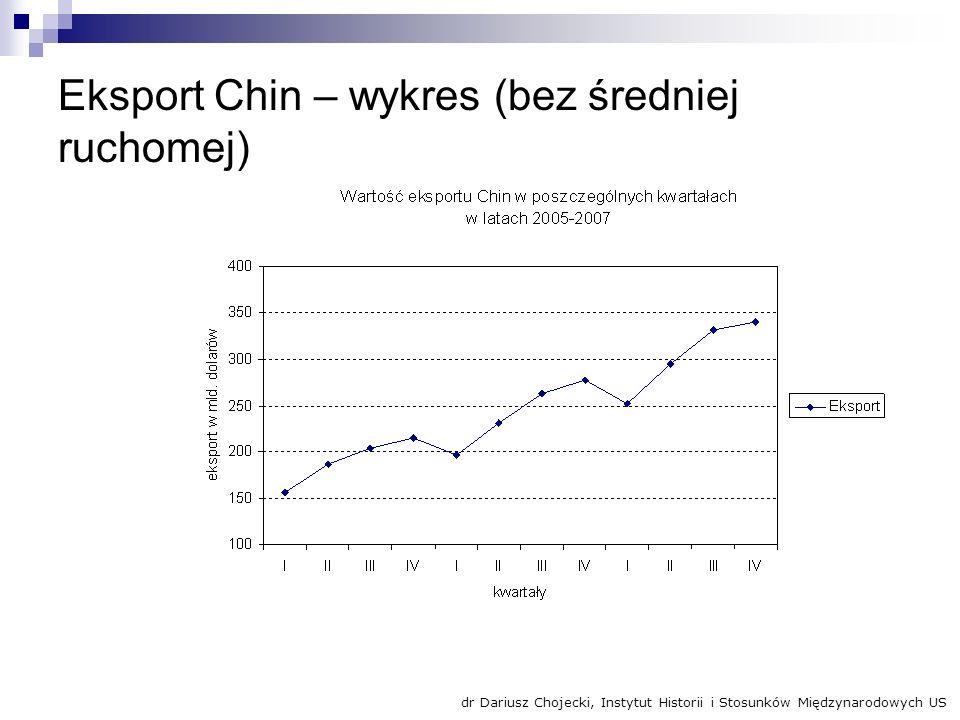 Eksport Chin – wykres (bez średniej ruchomej) dr Dariusz Chojecki, Instytut Historii i Stosunków Międzynarodowych US