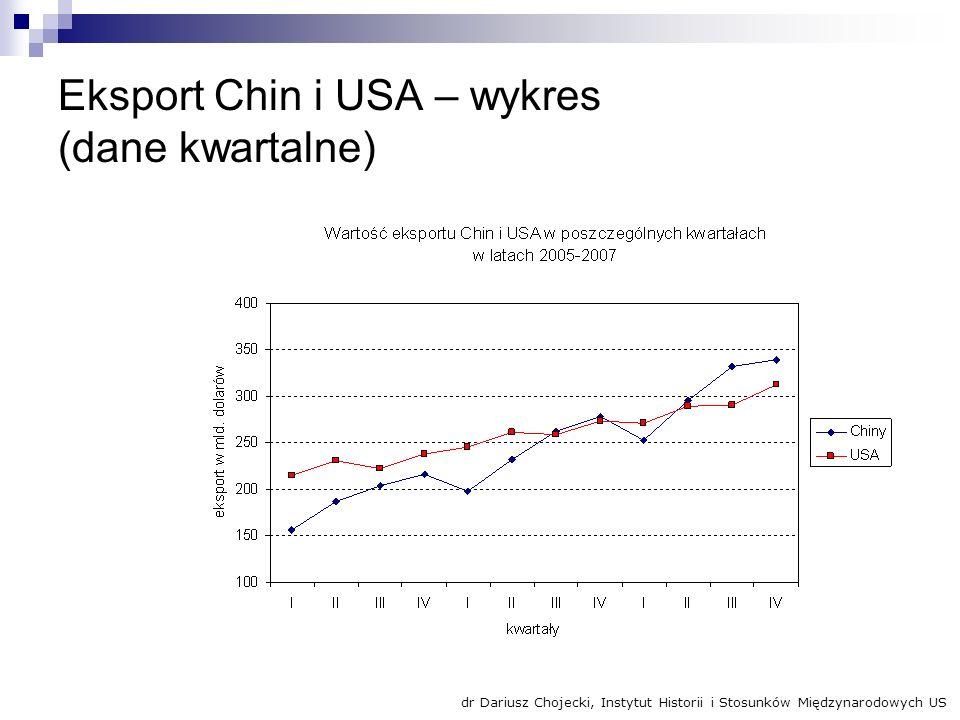 Eksport Chin i USA – wykres (dane kwartalne) dr Dariusz Chojecki, Instytut Historii i Stosunków Międzynarodowych US