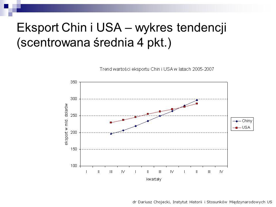 Eksport Chin i USA – wykres tendencji (scentrowana średnia 4 pkt.) dr Dariusz Chojecki, Instytut Historii i Stosunków Międzynarodowych US