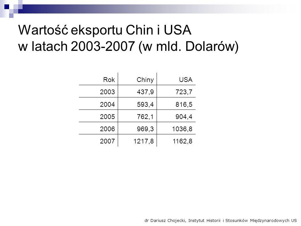 Wartość eksportu Chin i USA w latach 2003-2007 (w mld. Dolarów) RokChinyUSA 2003437,9723,7 2004593,4816,5 2005762,1904,4 2006969,31036,8 20071217,8116