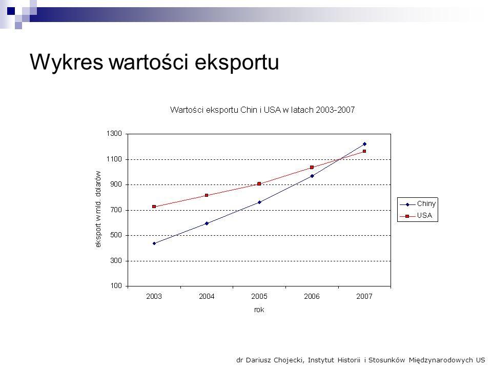 Wykres wartości eksportu dr Dariusz Chojecki, Instytut Historii i Stosunków Międzynarodowych US