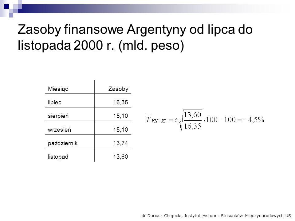 Zasoby finansowe Argentyny od lipca do listopada 2000 r. (mld. peso) MiesiącZasoby lipiec16,35 sierpień15,10 wrzesień15,10 październik13,74 listopad13