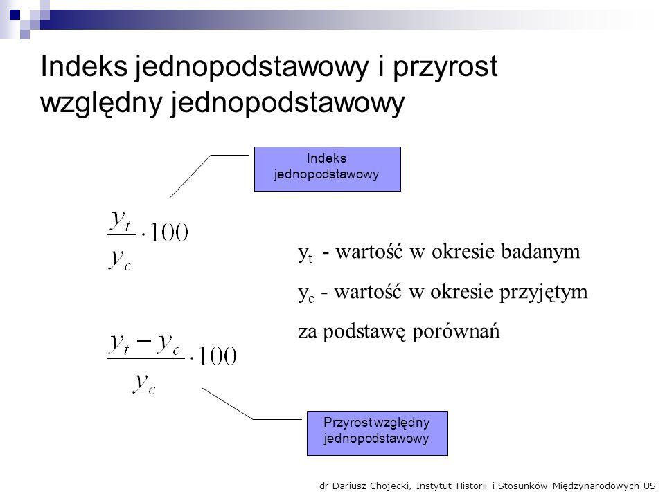 Obliczenia absolutnych wahań Kw.Rok Średnie Wsk. relat.