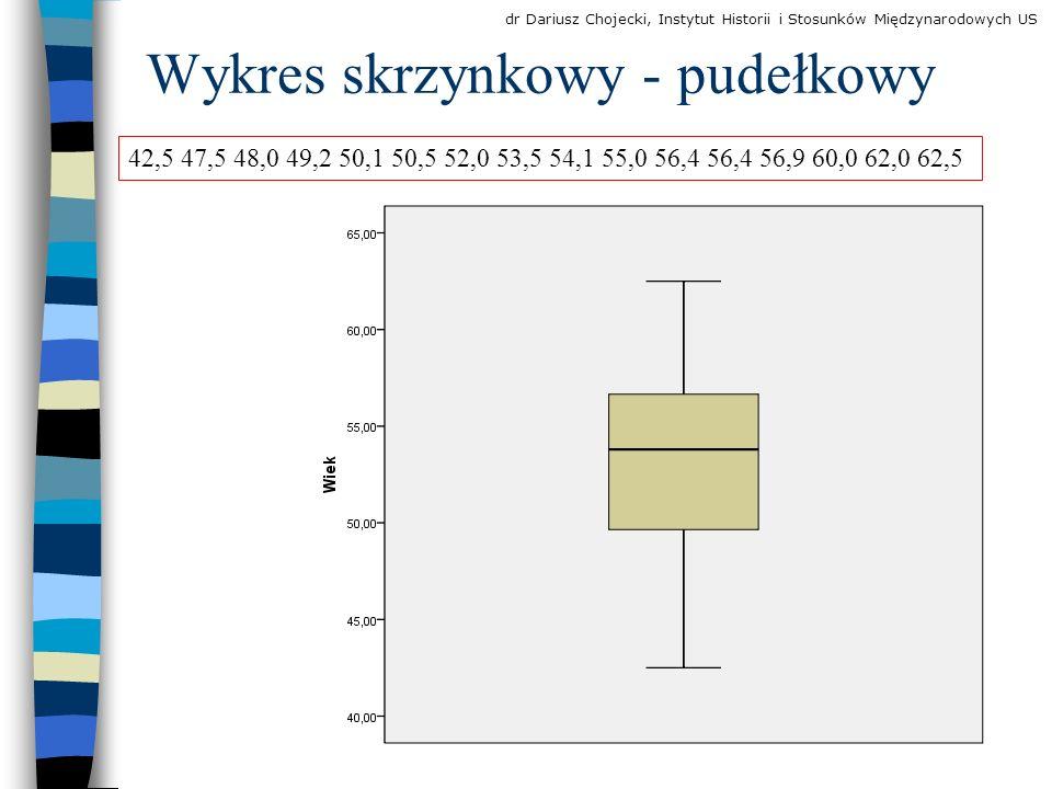 Wykres skrzynkowy - pudełkowy 42,5 47,5 48,0 49,2 50,1 50,5 52,0 53,5 54,1 55,0 56,4 56,4 56,9 60,0 62,0 62,5 dr Dariusz Chojecki, Instytut Historii i Stosunków Międzynarodowych US