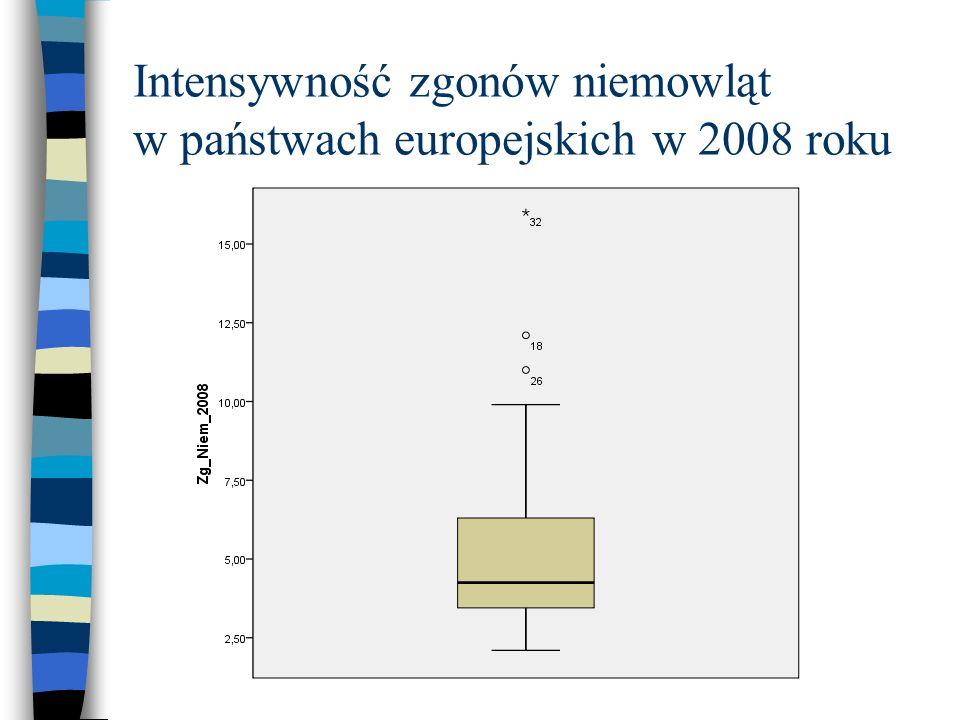 Intensywność zgonów niemowląt w państwach europejskich w 2008 roku