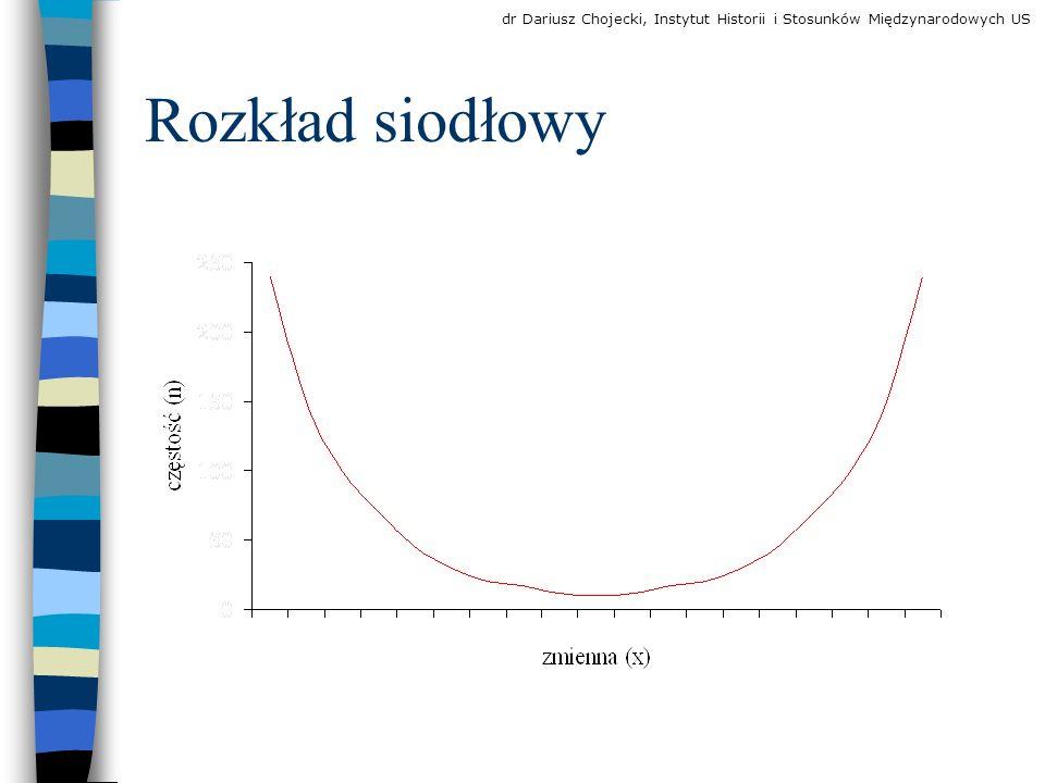 Obliczanie dominanty z szeregu przedziałowego dr Dariusz Chojecki, Instytut Historii i Stosunków Międzynarodowych US
