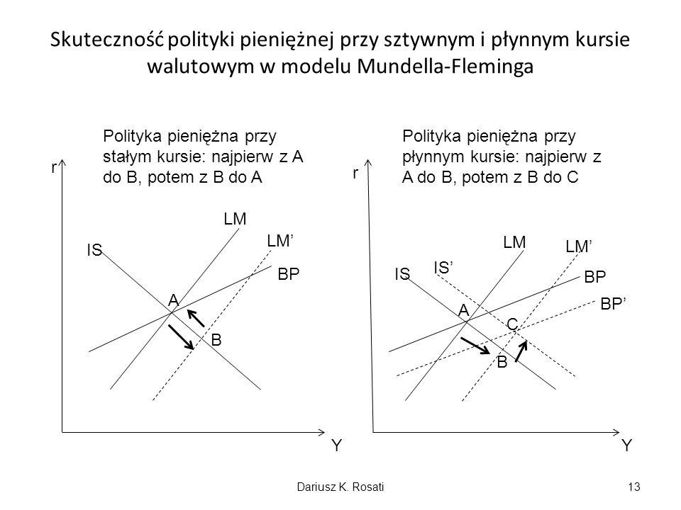 Skuteczność polityki pieniężnej przy sztywnym i płynnym kursie walutowym w modelu Mundella-Fleminga r r YY IS LM BP A B IS LM BP A B C Polityka pienię