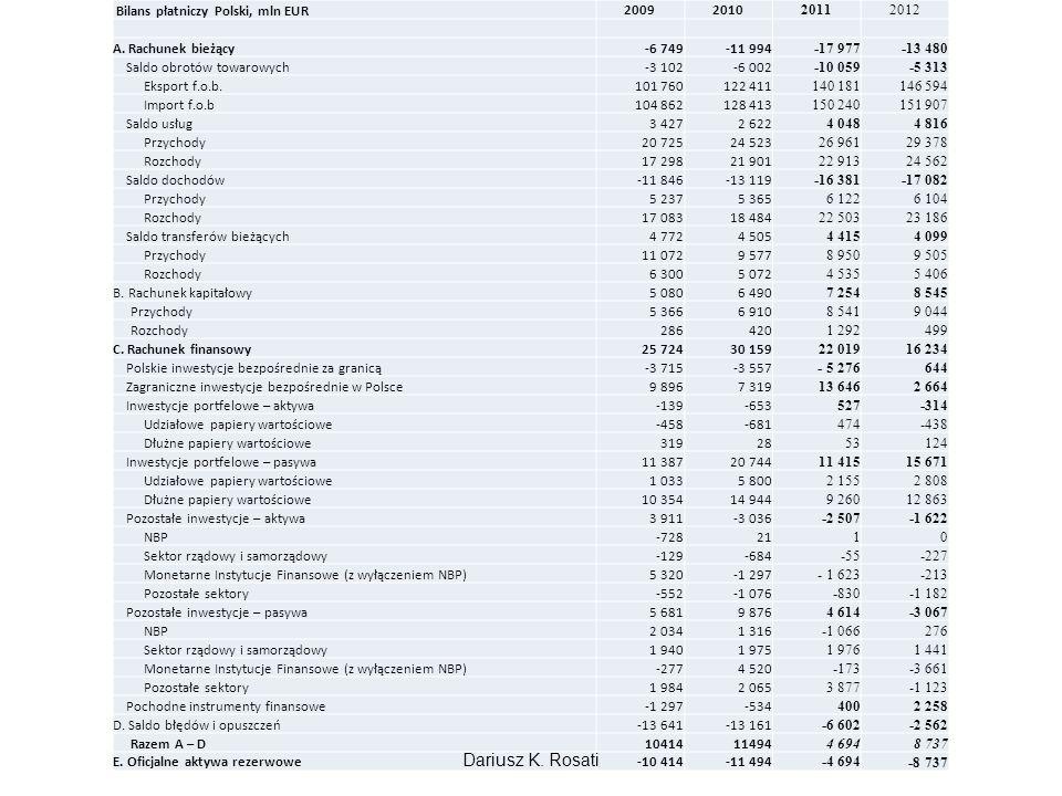 Bilans płatniczy Polski, mln EUR 20092010 2011 2012 A. Rachunek bieżący-6 749-11 994 -17 977 -13 480 Saldo obrotów towarowych-3 102-6 002 -10 059 -5 3