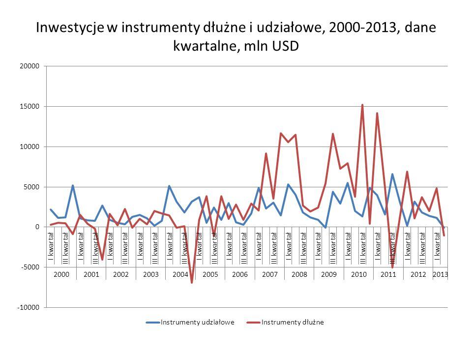 Inwestycje w instrumenty dłużne i udziałowe, 2000-2013, dane kwartalne, mln USD