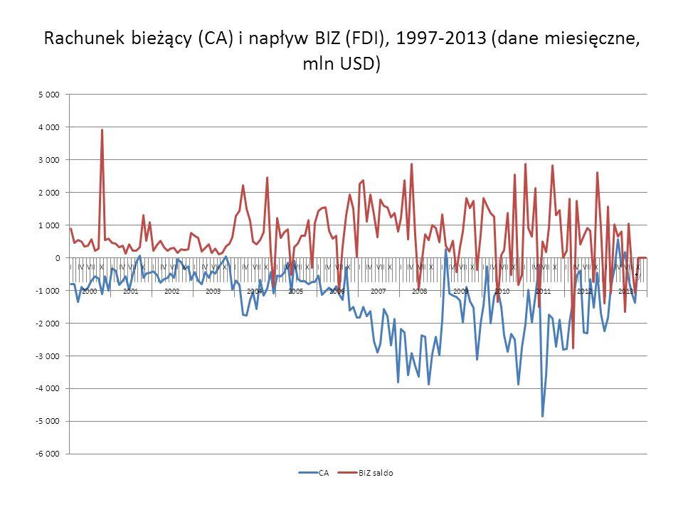 Rachunek bieżący (CA) i napływ BIZ (FDI), 1997-2013 (dane miesięczne, mln USD)