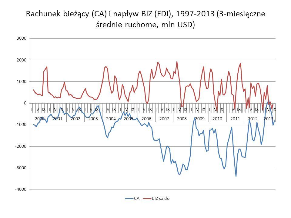 Rachunek bieżący (CA) i napływ BIZ (FDI), 1997-2013 (3-miesięczne średnie ruchome, mln USD)