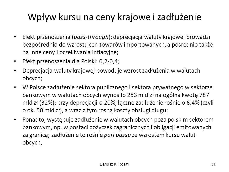 Wpływ kursu na ceny krajowe i zadłużenie Efekt przenoszenia (pass-through): deprecjacja waluty krajowej prowadzi bezpośrednio do wzrostu cen towarów importowanych, a pośrednio także na inne ceny i oczekiwania inflacyjne; Efekt przenoszenia dla Polski: 0,2-0,4; Deprecjacja waluty krajowej powoduje wzrost zadłużenia w walutach obcych; W Polsce zadłużenie sektora publicznego i sektora prywatnego w sektorze bankowym w walutach obcych wynosiło 253 mld zł na ogólna kwotę 787 mld zł (32%); przy deprecjacji o 20%, łączne zadłużenie rośnie o 6,4% (czyli o ok.