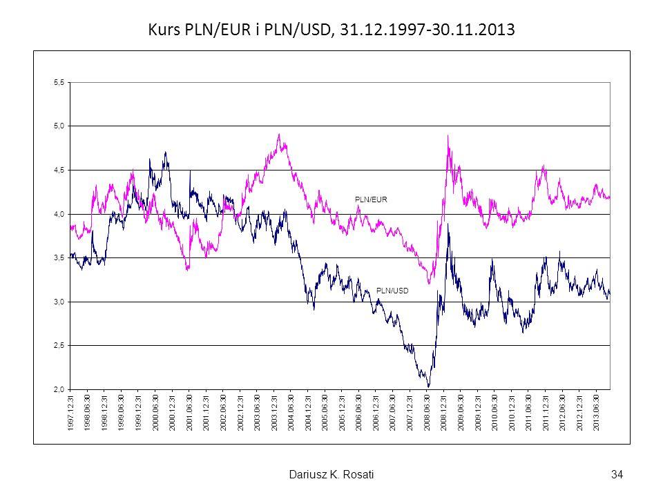Kurs PLN/EUR i PLN/USD, 31.12.1997-30.11.2013 Dariusz K. Rosati34