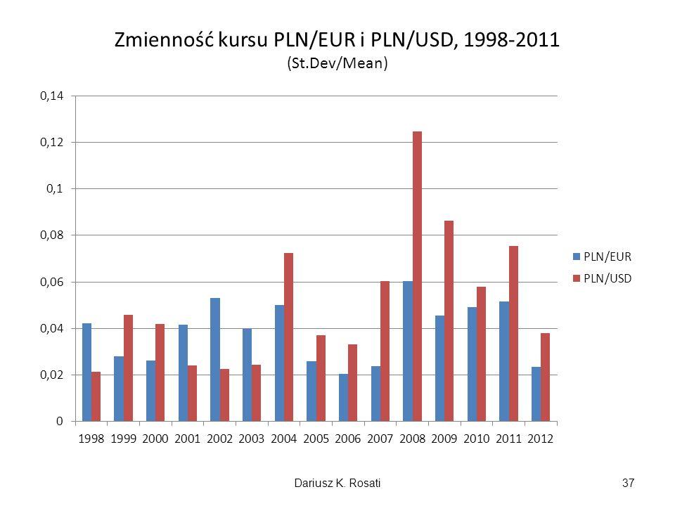 Zmienność kursu PLN/EUR i PLN/USD, 1998-2011 (St.Dev/Mean) Dariusz K. Rosati37