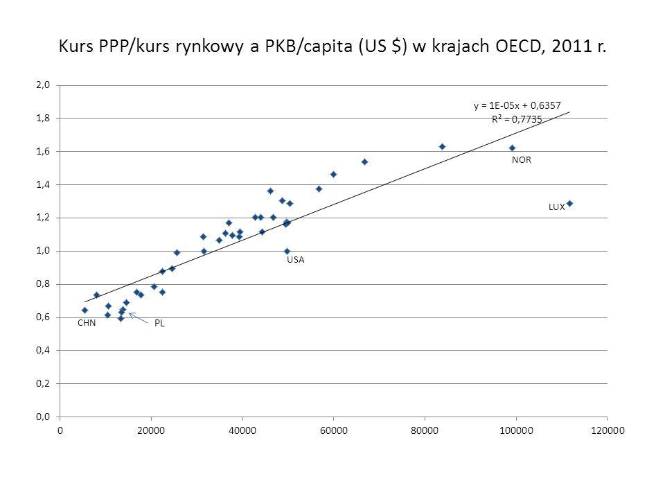 Wskaźnik Big Mac (wg.The Economist) a PKB/capita (wg.