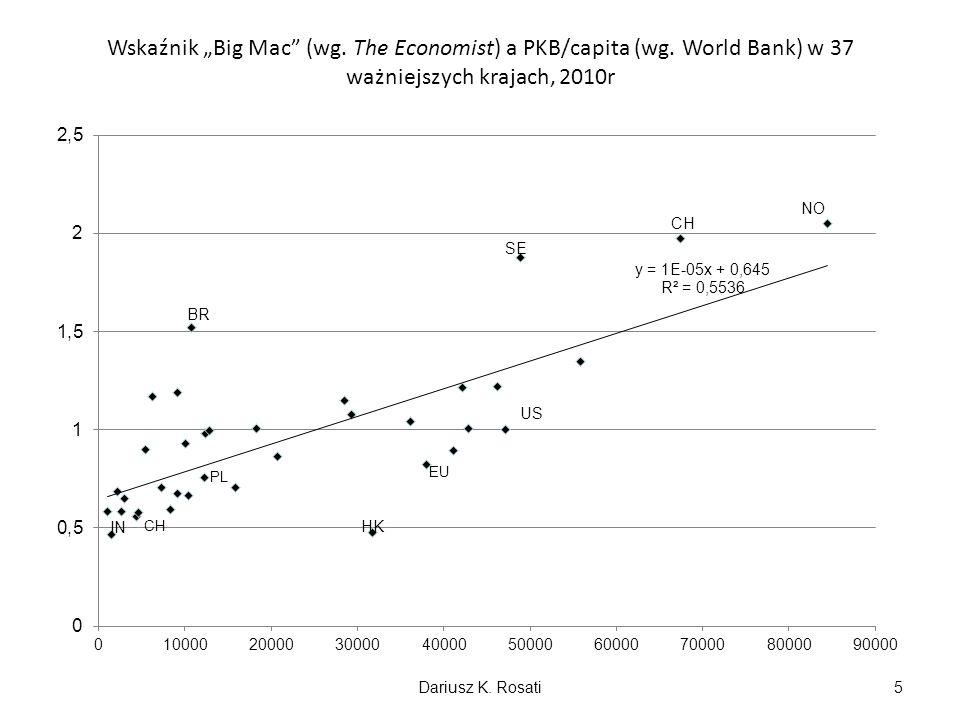 Wskaźnik Big Mac (wg. The Economist) a PKB/capita (wg. World Bank) w 37 ważniejszych krajach, 2010r NO US CH HK BR IN SE Dariusz K. Rosati5