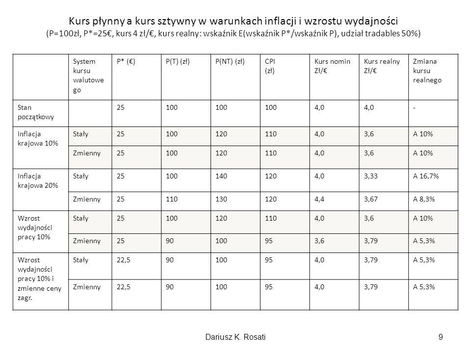 Wpływ systemu kursowego na skuteczność polityki pieniężnej Skuteczność: zdolność do wywołania wzrostu dochodu, produkcji i zatrudnienia; Zależy od reżimu kursowego: w systemie kursu sztywnego skuteczność niewielka lub żadna, w systemie kursu płynnego skuteczność duża; Skuteczność zależy od stopnia transgranicznej mobilności kapitału; Rola interwencji sterylizowanej; Dariusz K.