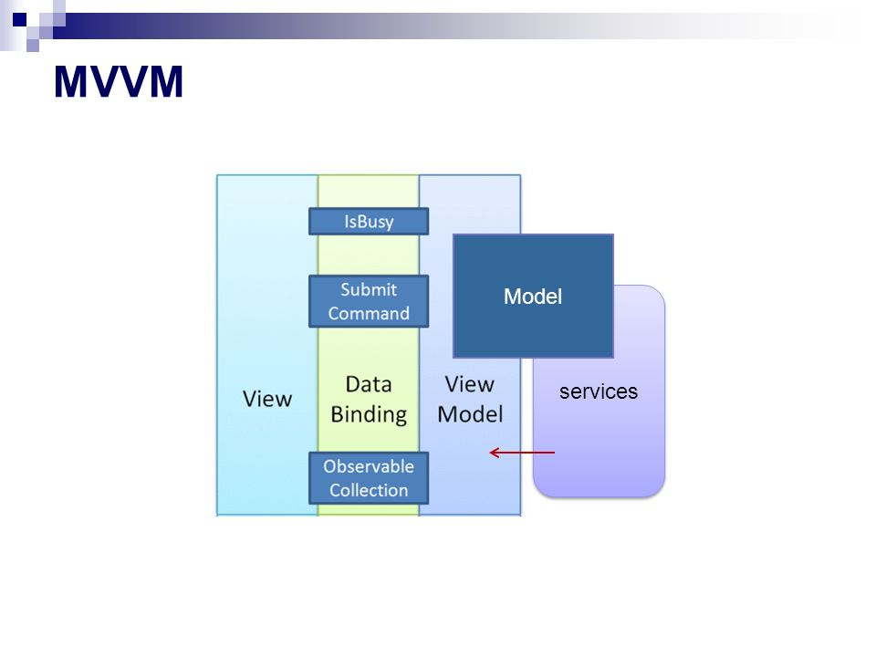 MVVM czytanki http://www.codeproject.com/Articles/10017 5/Model-View-ViewModel-MVVM- Explained