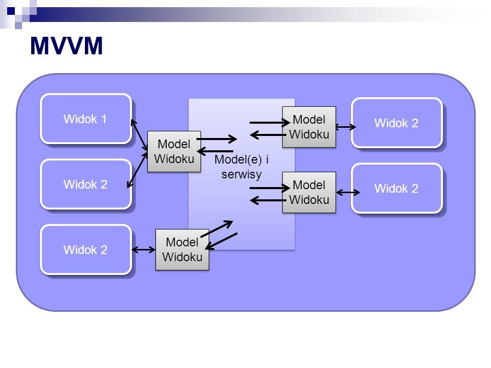 Widok 1 Widok 2 Widok 1 Widok 2 MVVM Model(e) i serwisy Model(e) i serwisy Model Widoku Model Widoku Model Widoku Model Widoku Model Widoku Model Wido