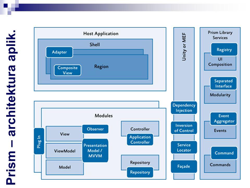 Prism – bootstrapper Inicjalizacja : Aplikacji Serwisów infrastukturalnych (core services) Serwisów aplikacji