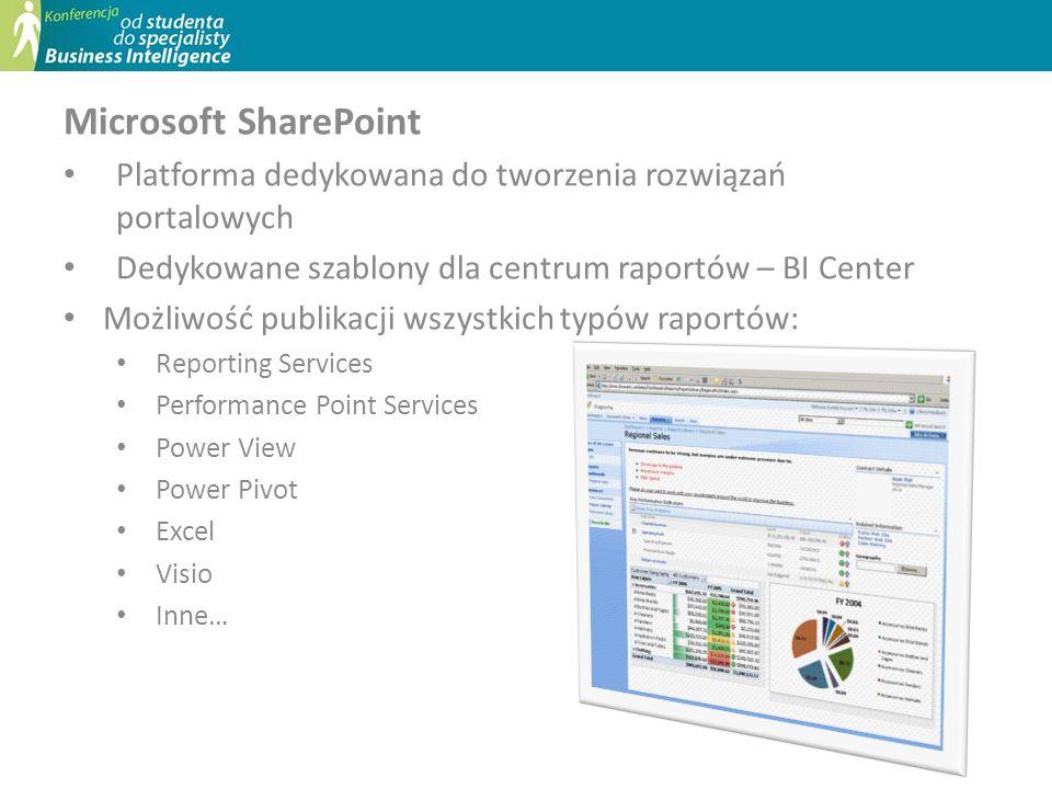 Microsoft SharePoint Platforma dedykowana do tworzenia rozwiązań portalowych Dedykowane szablony dla centrum raportów – BI Center Możliwość publikacji