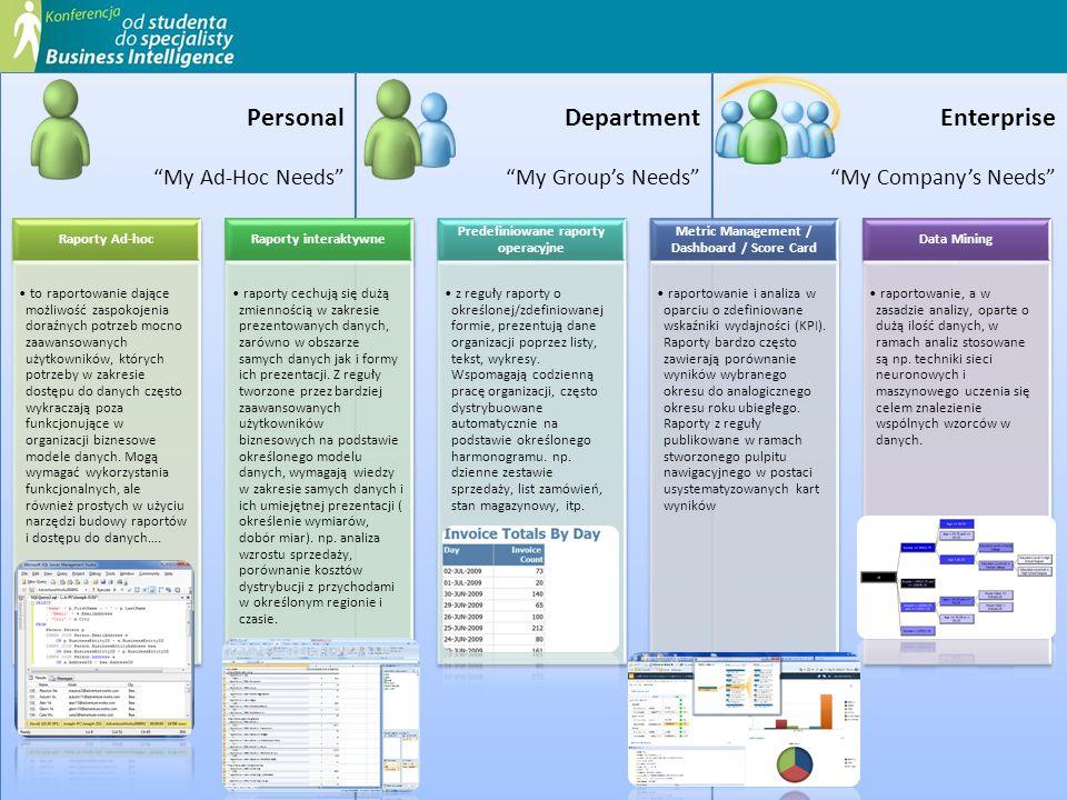 Personal My Ad-Hoc Needs Department My Groups Needs Enterprise My Companys Needs Raporty Ad-hoc to raportowanie dające możliwość zaspokojenia doraźnyc