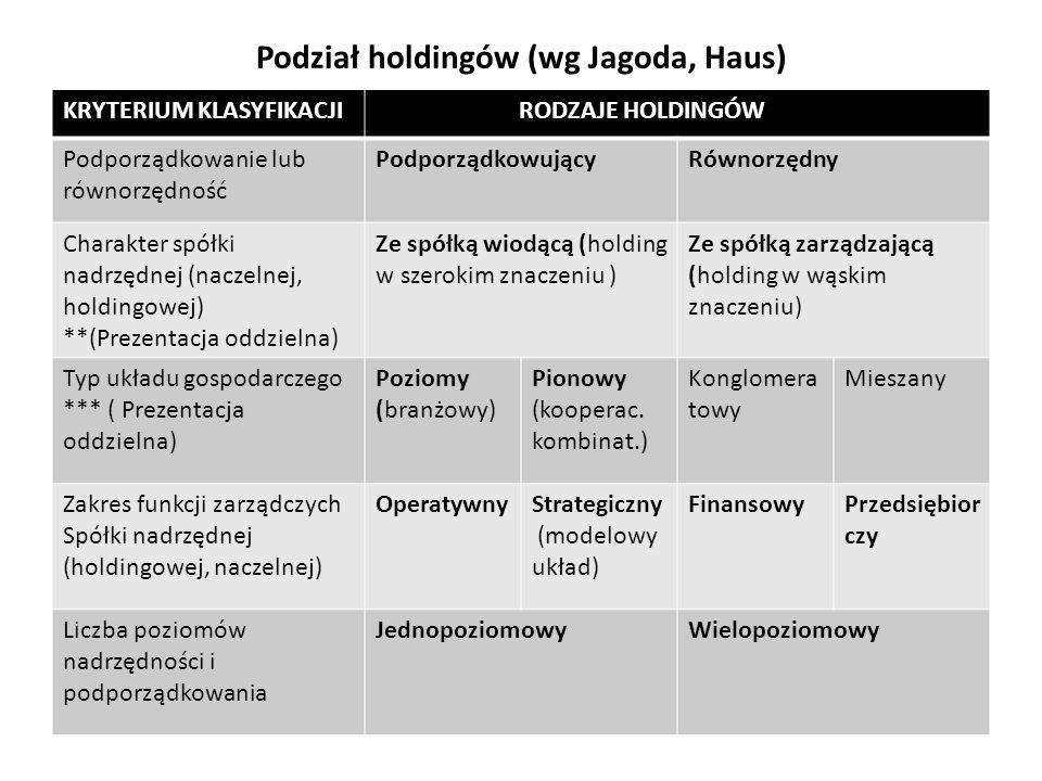 Podział holdingów (wg Jagoda, Haus) KRYTERIUM KLASYFIKACJI RODZAJE HOLDINGÓW Podporządkowanie lub równorzędność PodporządkowującyRównorzędny Charakter spółki nadrzędnej (naczelnej, holdingowej) **(Prezentacja oddzielna) Ze spółką wiodącą (holding w szerokim znaczeniu ) Ze spółką zarządzającą (holding w wąskim znaczeniu) Typ układu gospodarczego *** ( Prezentacja oddzielna) Poziomy (branżowy) Pionowy (kooperac.
