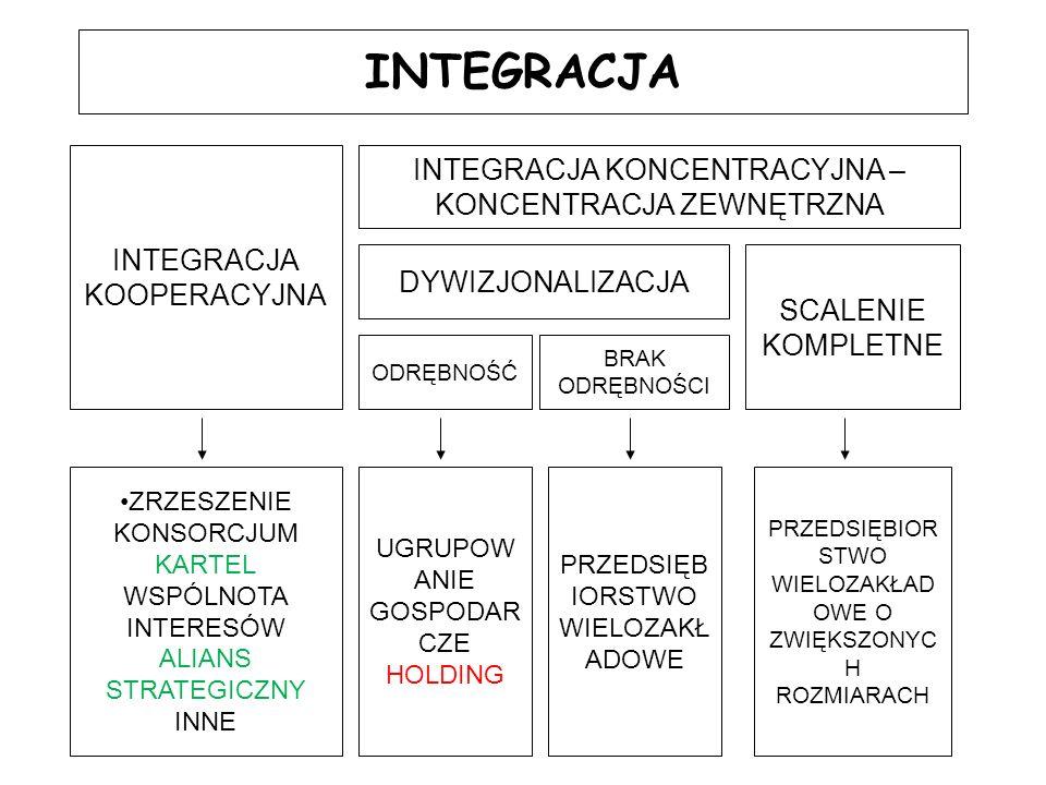 Formy współdziałania gospodarczego przedsiębiorstw BezumowneUmowneKoordynacyjn e Koncentracyjn e luźne Koncentracyjn e zwarte Wymiana wzajemnie dostosowanyc h świadczeń na zasadach handlowych Wzajemne zgodne zachowanie rynkowe (w sytuacji konkurencji) Umowy kupna sprzedaży Umowy kooperacyjne Inne umowy Konsorcjum Dzierżawa Leasing Zjednoczenie wiodące Zrzeszenie Ośrodek branżowy Izba gospodarcza Syndykat Zjednoczenie Przedsię- biorstwo prowadzące Koncern Holding Przedsię- biorstwo wielo- zakładowe Strukturalne Funkcjonalne Kooperacyjne Koncentracyjne