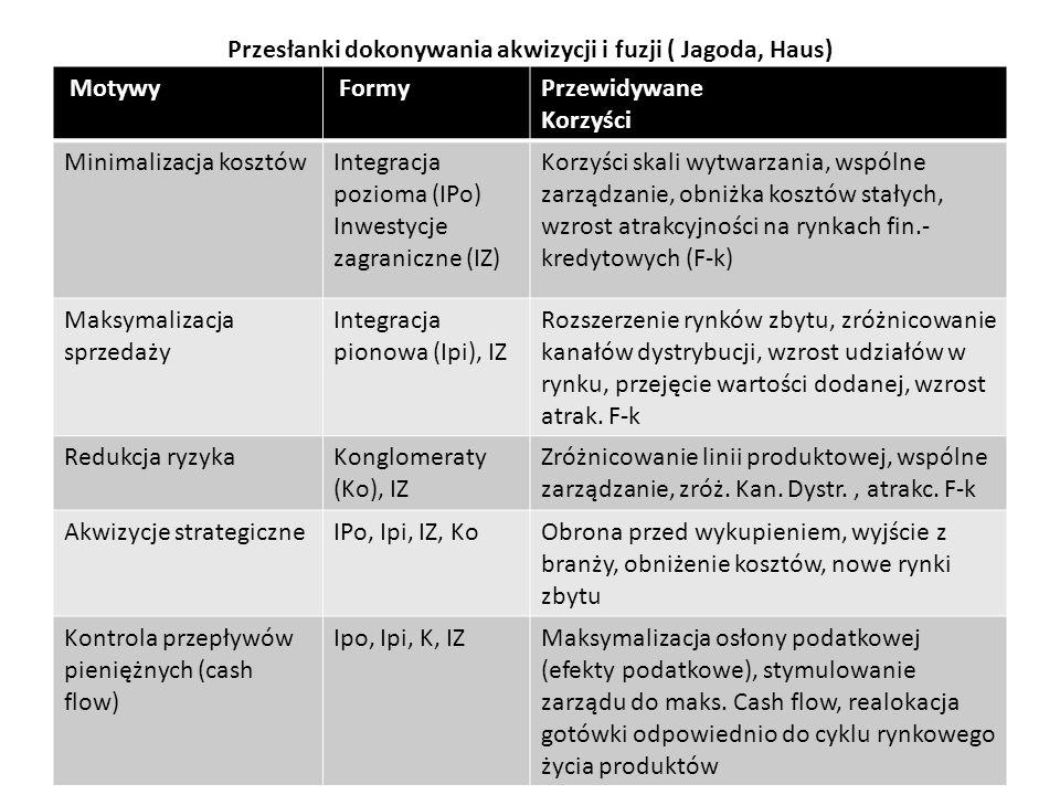 Przesłanki dokonywania akwizycji i fuzji ( Jagoda, Haus) Motywy FormyPrzewidywane Korzyści Minimalizacja kosztówIntegracja pozioma (IPo) Inwestycje za