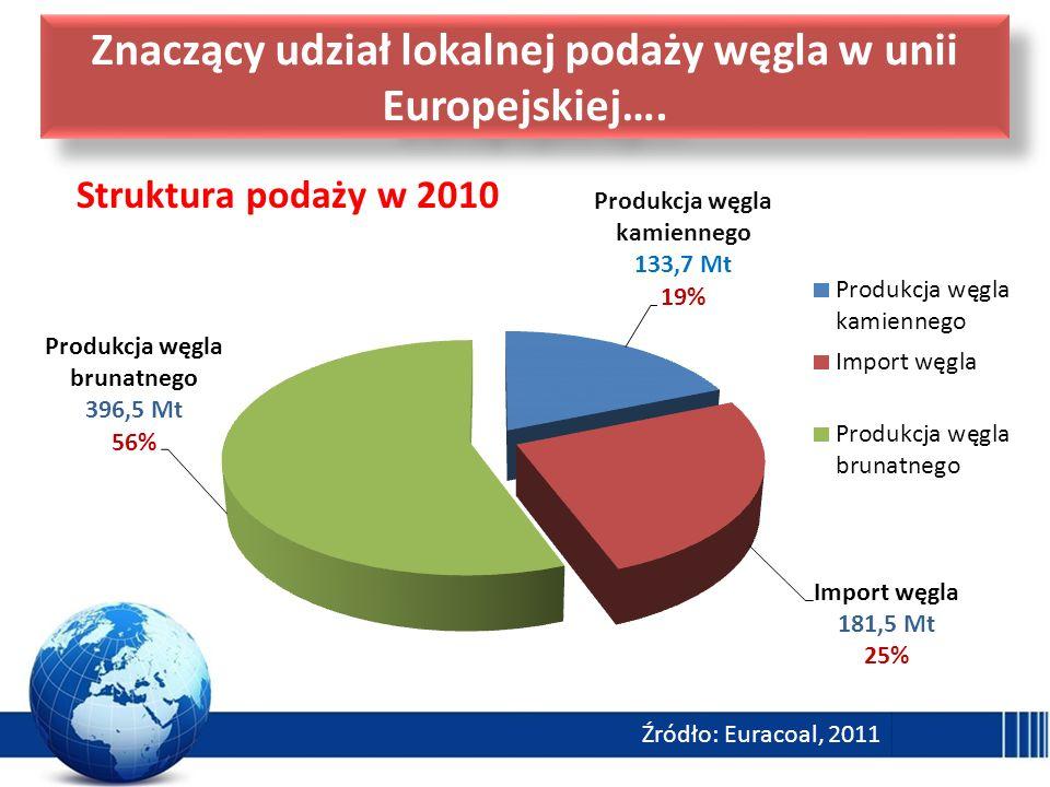 Znaczący udział lokalnej podaży węgla w unii Europejskiej…. Źródło: Euracoal, 2011