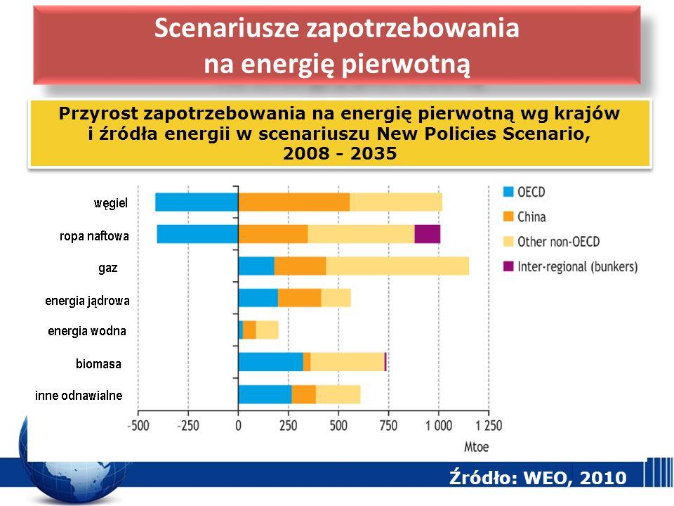 Scenariusze zapotrzebowania na energię pierwotną Przyrost zapotrzebowania na energię pierwotną wg krajów i źródła energii w scenariuszu New Policies S