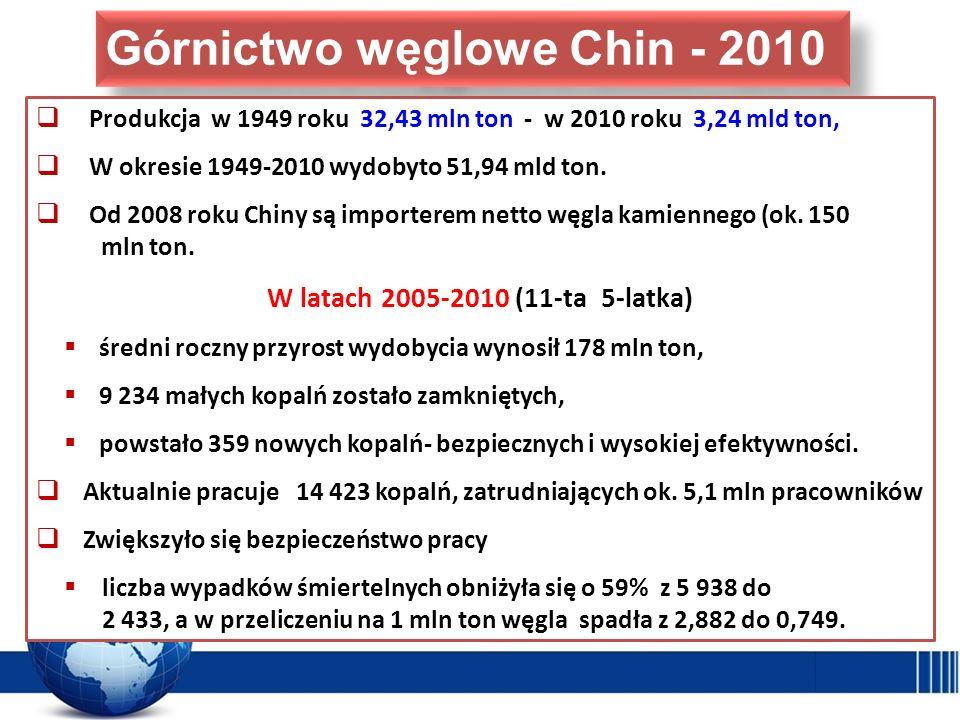 Produkcja w 1949 roku 32,43 mln ton - w 2010 roku 3,24 mld ton, W okresie 1949-2010 wydobyto 51,94 mld ton. Od 2008 roku Chiny są importerem netto węg