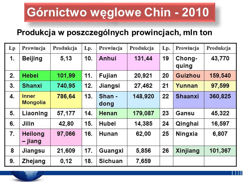 LpProwincjaProdukcjaLp.ProwincjaProdukcjaLp.ProwincjaProdukcja 1.Beijing5,1310.Anhui131,4419Chong- quing 43,770 2.Hebei101,9911.Fujian20,92120Guizhou1