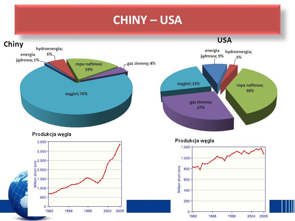 CHINY – USA