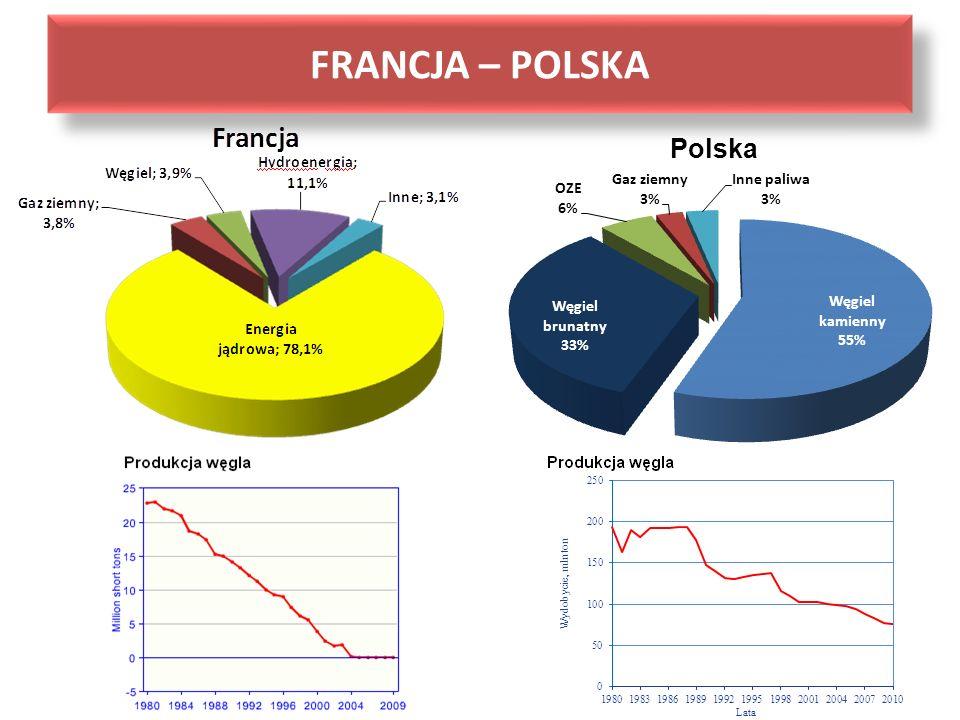 FRANCJA – POLSKA Polska