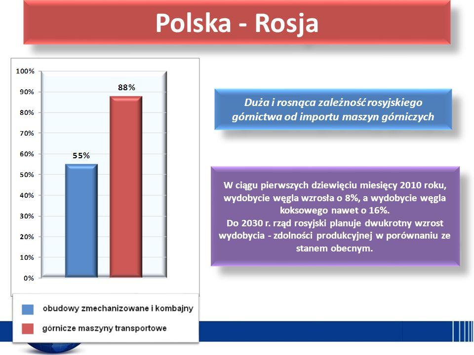 Polska - Rosja Duża i rosnąca zależność rosyjskiego górnictwa od importu maszyn górniczych W ciągu pierwszych dziewięciu miesięcy 2010 roku, wydobycie