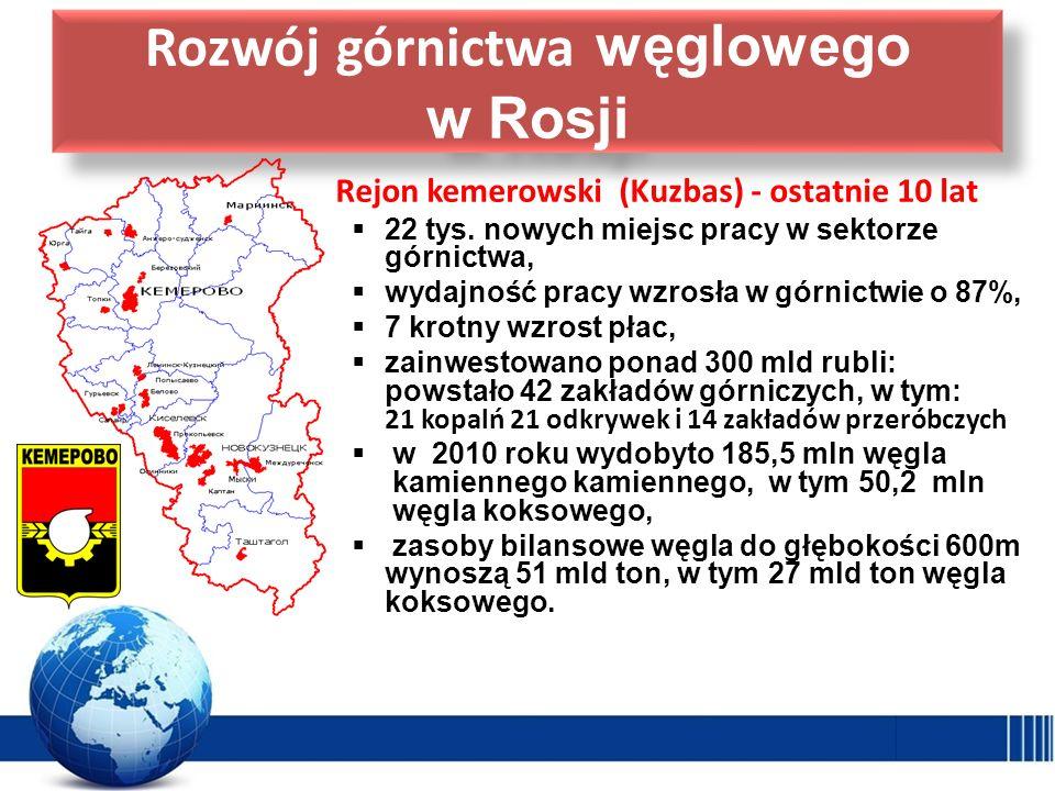Rozwój górnictwa węglowego w Rosji Rejon kemerowski (Kuzbas) - ostatnie 10 lat 22 tys. nowych miejsc pracy w sektorze górnictwa, wydajność pracy wzros