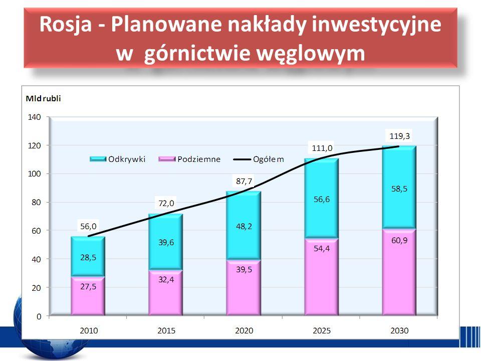 Rosja - Planowane nakłady inwestycyjne w górnictwie węglowym